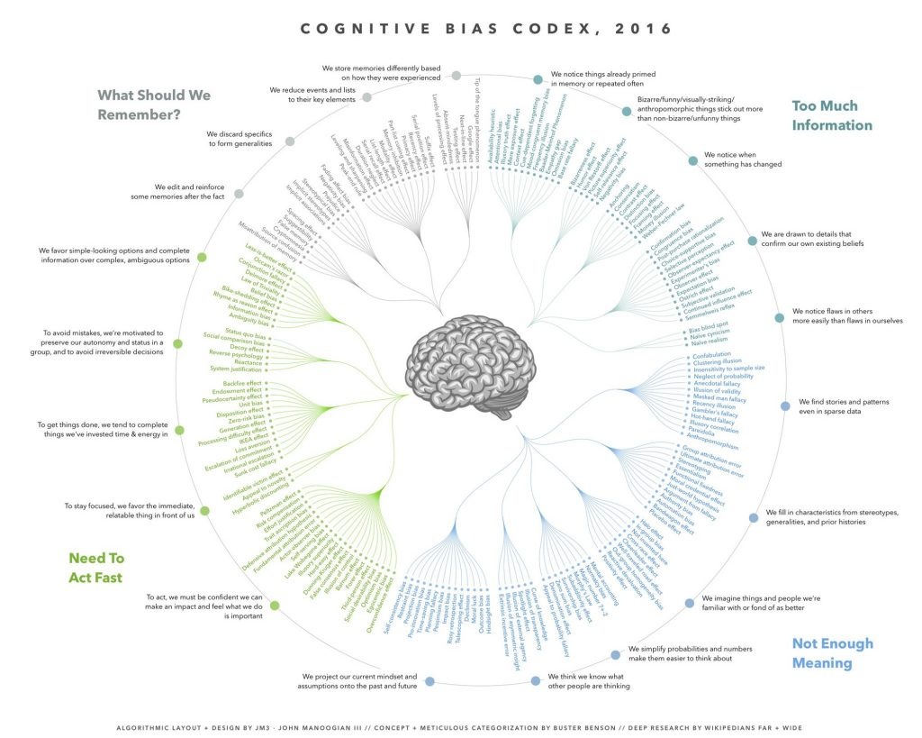 Cognitive Bias Codex from 2016